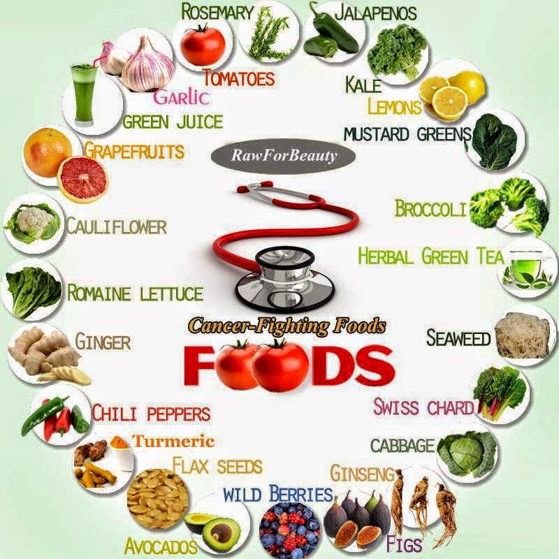Cancer Fighting Foods Cancer Fighting Smoothies Recipes Cancer Fighting Foods Healing Food
