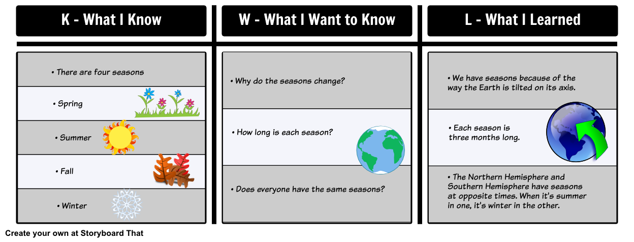 Here Is An Example Of A Completed Kwl Chart For Learning About Seasons The Kwl Board Is Great For Any Grad Kwl Chart Teacher Guides Graphic Organizer Template