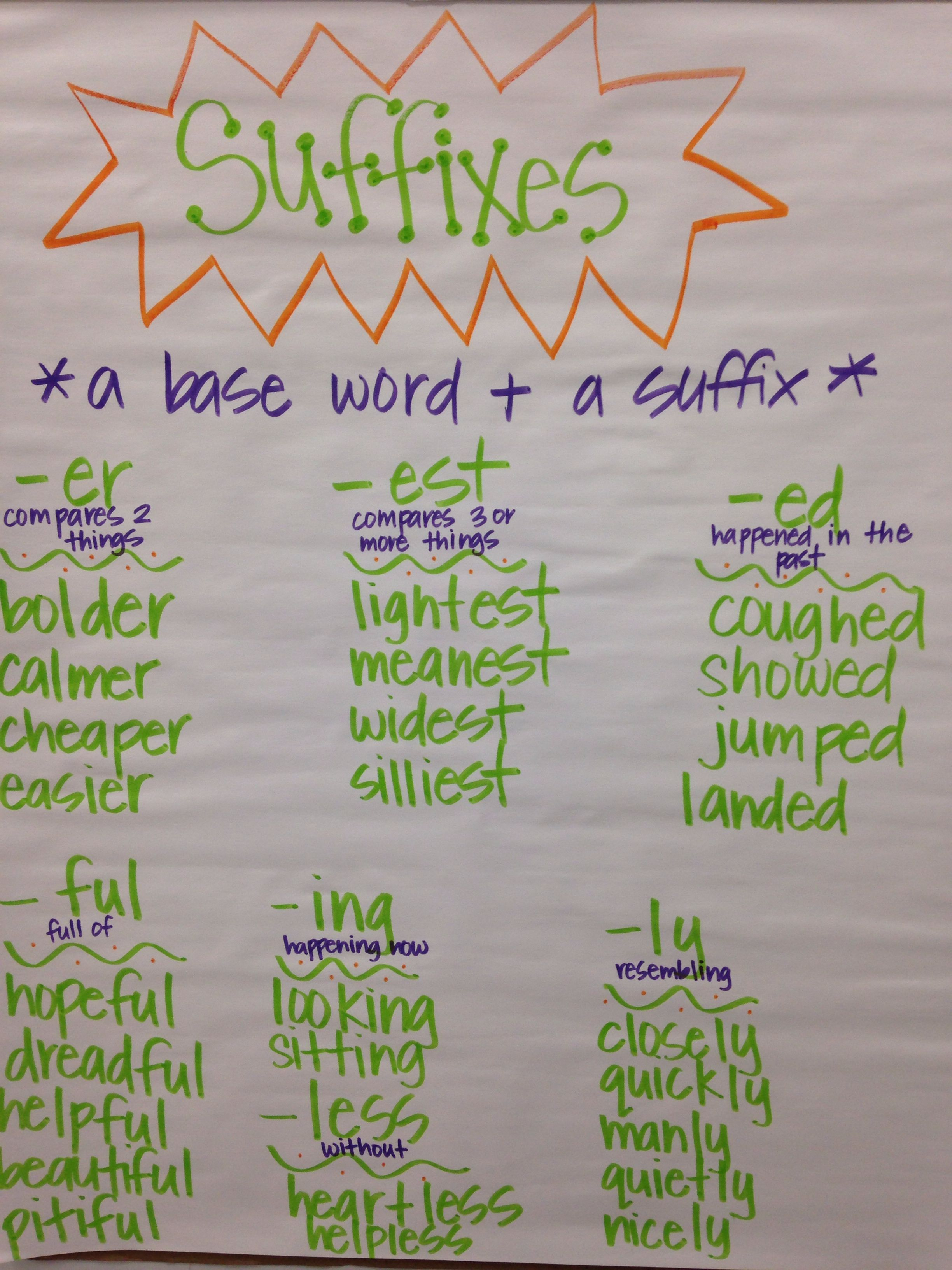 Suffixes Anchor Chart