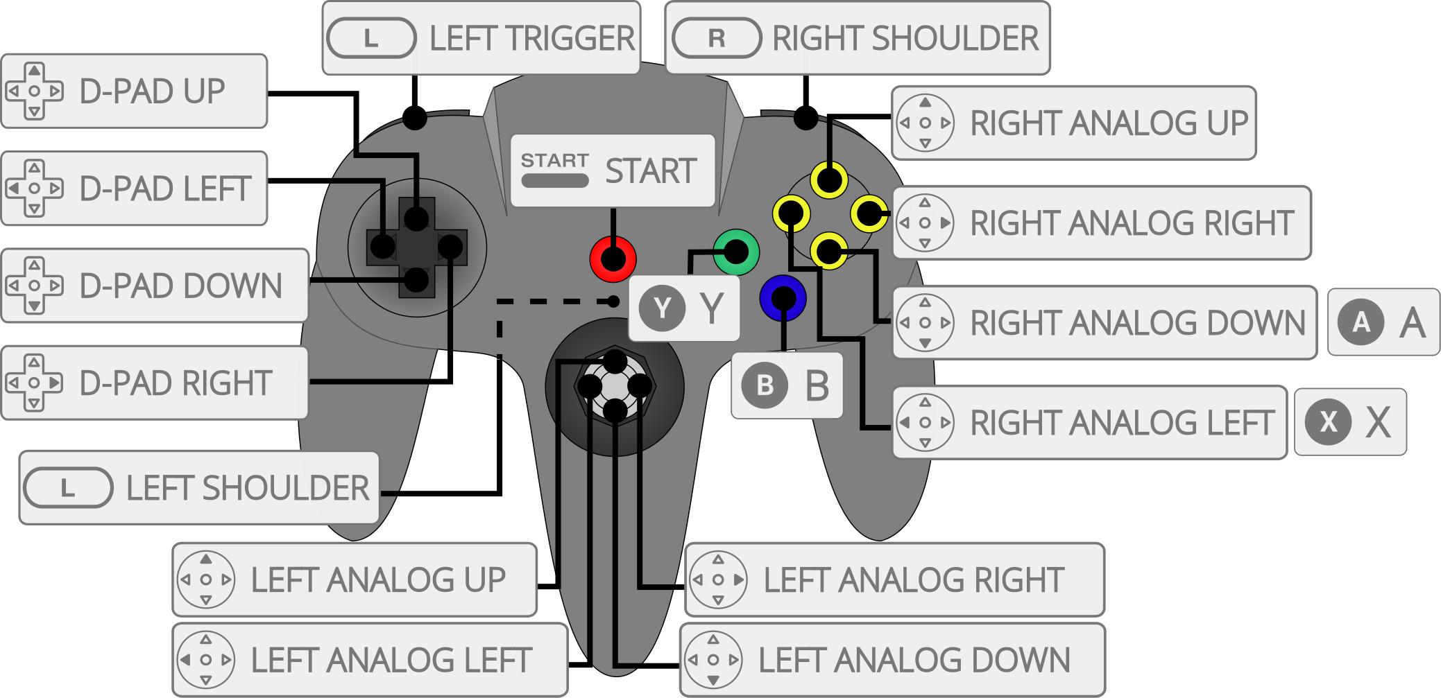 Nintendo N64 Mupen64plus Diagram Retropie Controller N64 Setup