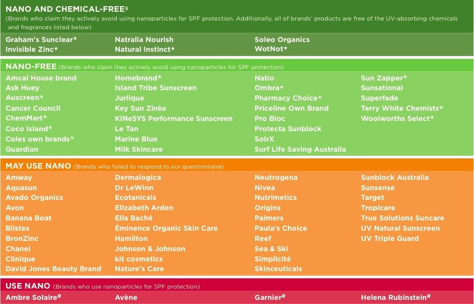 how to choose a toxin-free sunscreen Miss Spelt\u0027s Grains  Goodies - resume zapper