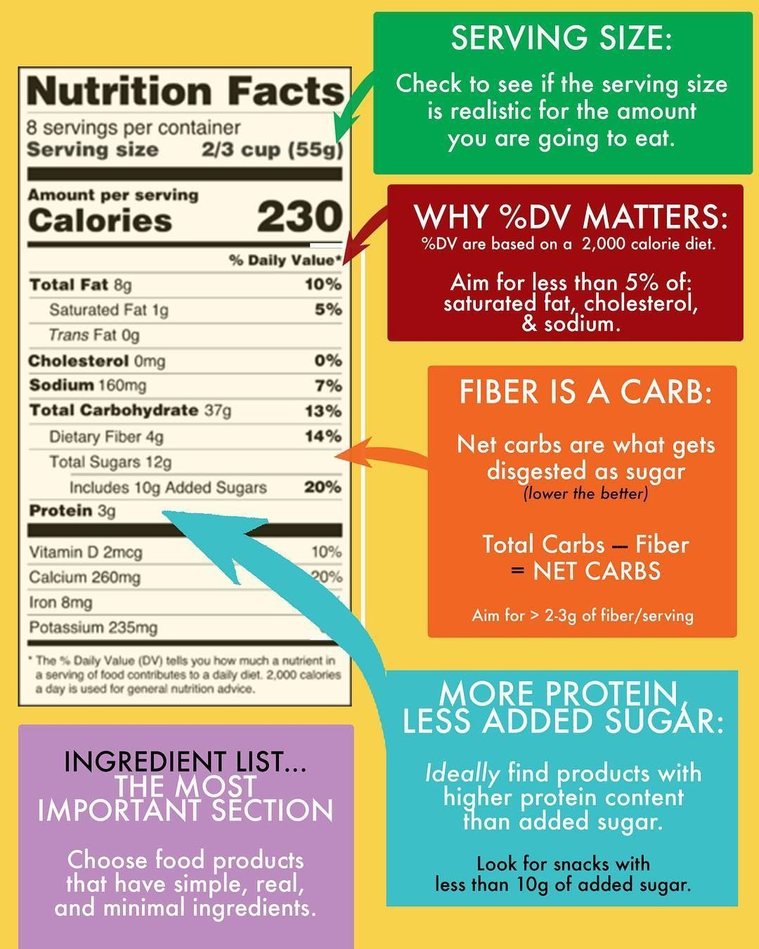 Lexi Lexiscleankitchen Com On Instagram New Our In House Nutritionist Wellbygabrielle Simplifies Things Nutrition Labels Nutrition Motivation Nutrition