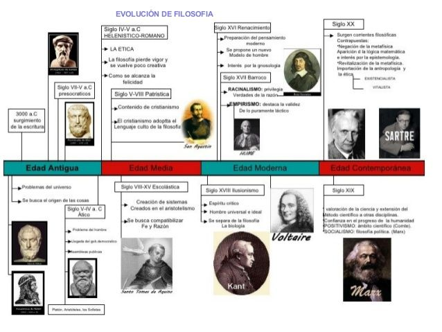Evolucion De Filosofia Griega Filosofia Occidental Filosofia