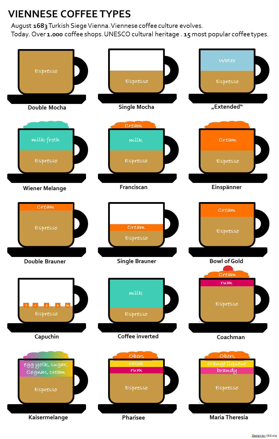 Viennese Coffee Types. In case you don't know what kind of coffee ...
