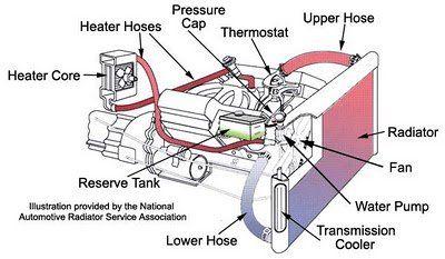 Repairing Your Vehicle S Broken Heater Automotive Repair