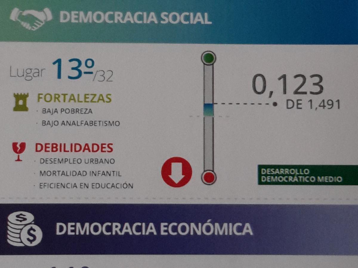 Es Chihuahua el estado 14 en índice democrático; en democracia ciudadana cae hasta el lugar 22   El Puntero