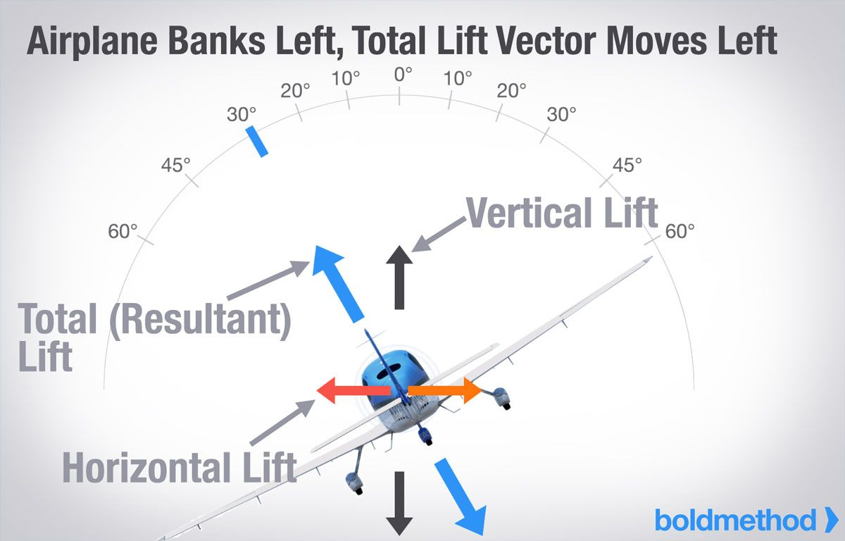 Why Does Stall Speed Increase With Bank Angle Boldmethod Angle Of Attack Aircraft Flight Training