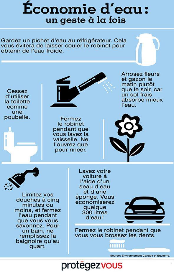 Epingle Par Vanessa Mamane Sur Economiser L Eau Economiser L Eau Protection Environnement Developpement Durable