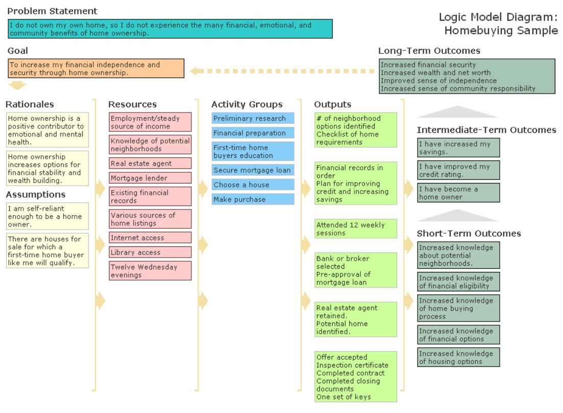 logic model template powerpoint Google Search