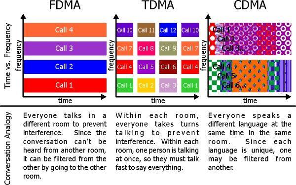 Fundamentals of Communications Access Technologies: FDMA, TDMA, CDMA, OFDMA, AND SDMA