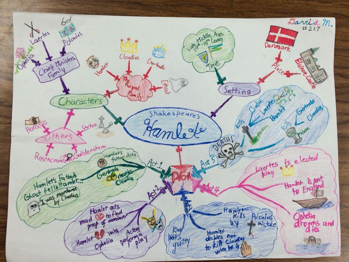 Mind Map Of Hamlet Character Plot Setting Writing Graphic Organizer Summary Story Template Theme Essay Madnes On Revenge