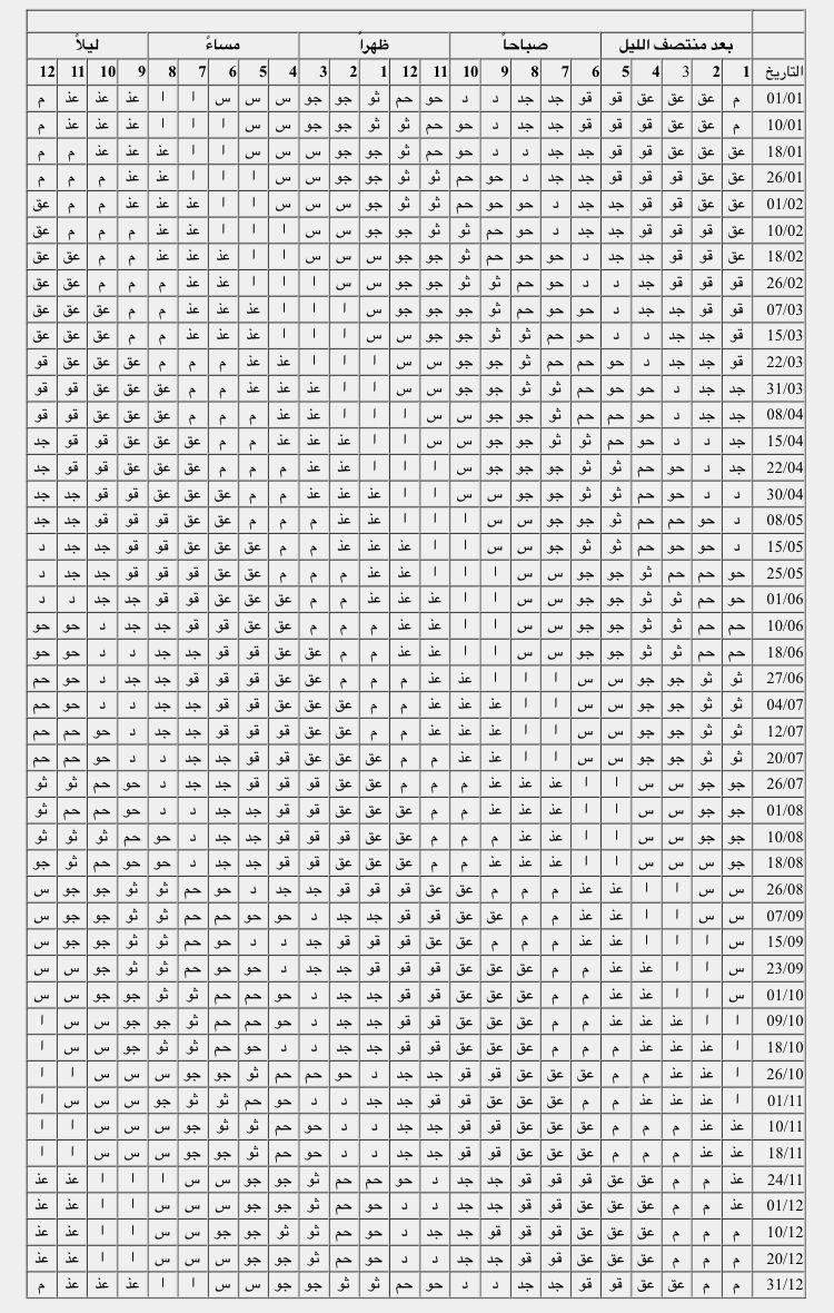 جدول الطوالع الفلكية Free Pdf Books Pdf Books Word Search Puzzle