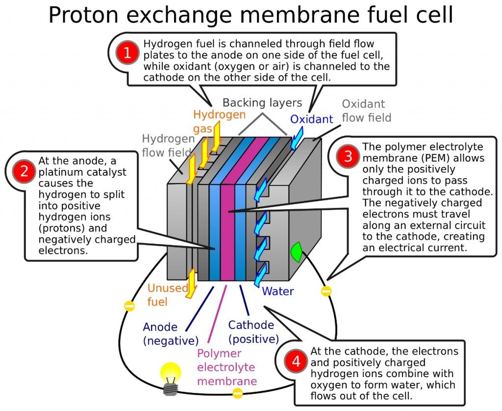 medium resolution of technology tagged with fuel cell conference fuel cell technology