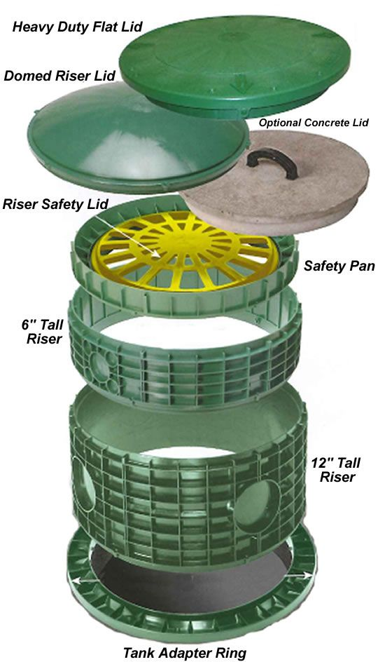 Tuf-Tite Septic Tank Risers and Lids, Septic Tank Cover, Septic Tank