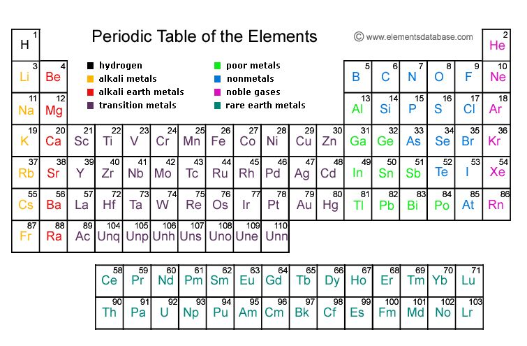 Periodic Table of the Elements Geek Pinterest Periodic table - new periodic table no. crossword