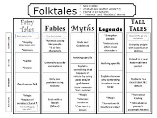 folktales anchor chart | Literacy Activities | Reading