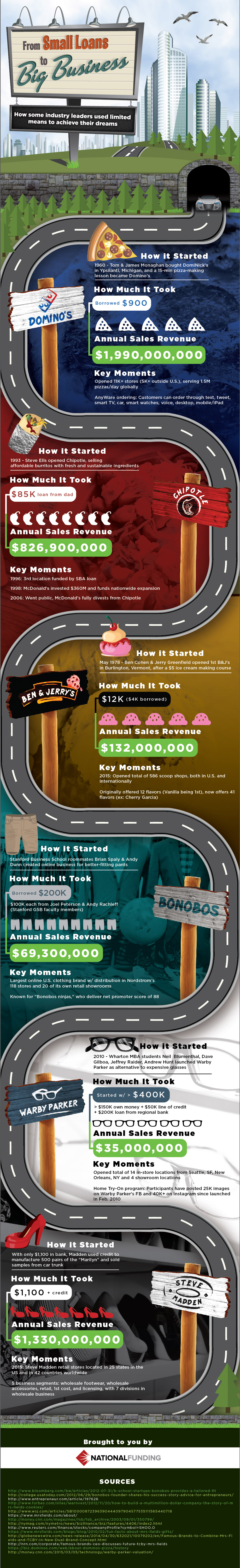 From Small Loans To Big Business - Many corporations began as small businesses. Our infographic illustrates how a small business loan could start you on a road to becoming a big business.