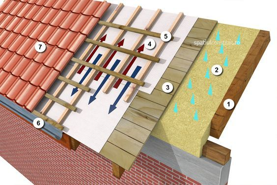 The Function Installment Process Of A Protective Film Anti Condensation Diffusion For Roofs Ro Roof Truss Design Simple House Design Architecture Drawing