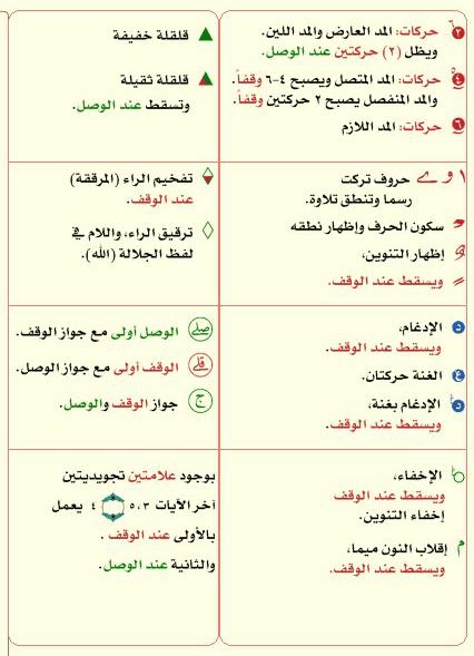 منتدى شبكة القراءات القرآنية Learn Quran Islamic Phrases Quran Book