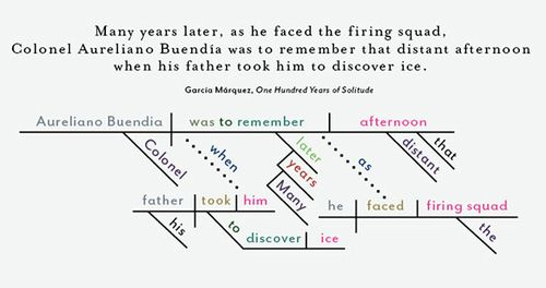 Perhaps unsurprisingly diagramming the first line of one hundred books fandeluxe Choice Image