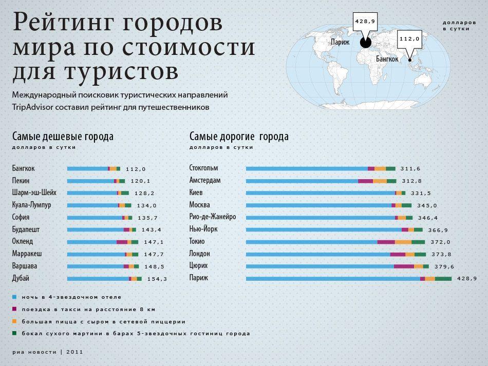 Рейтинг городов мира по стоимости жилья прага дубай авиабилеты