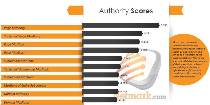 Authority Scores Ranking Factors # 2013