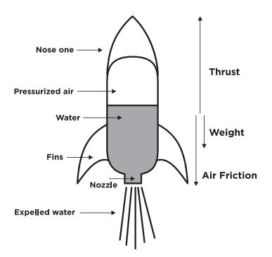 pop bottle rocket fins google search science projects rh pinterest ca water bottle rocket diagram Bottle Rocket Best Design Ever