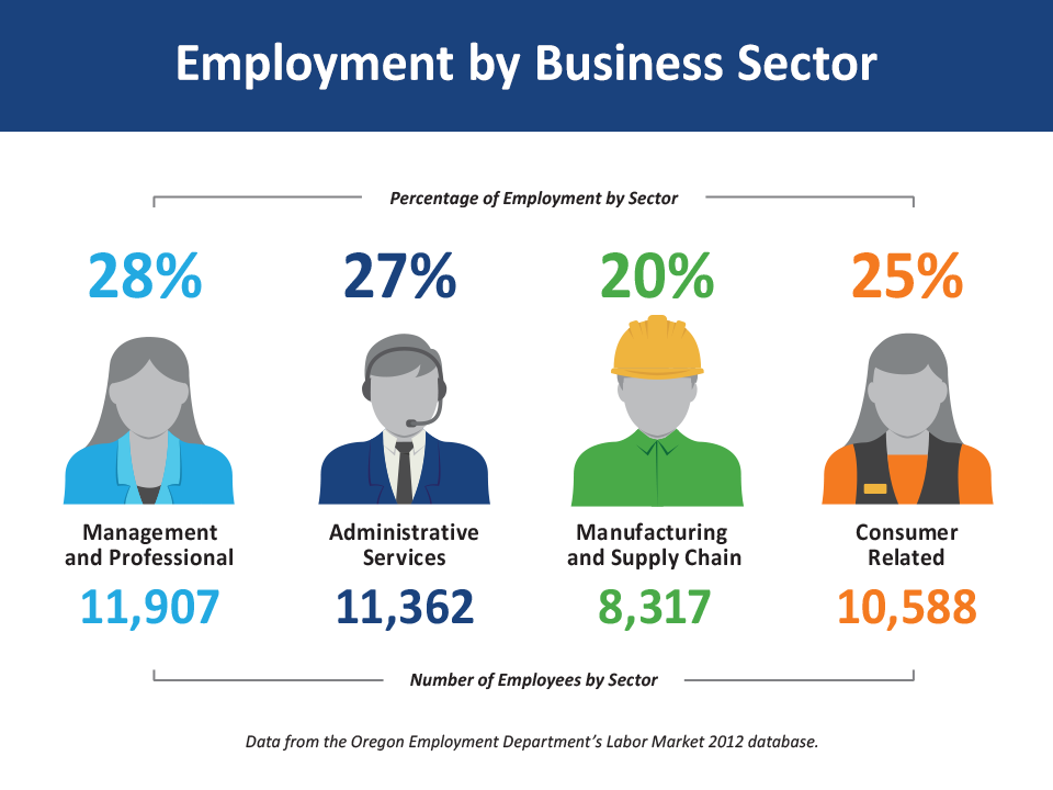 This graphic illustrates how well balanced Tigard's economy is based upon levels of employment in each sector.