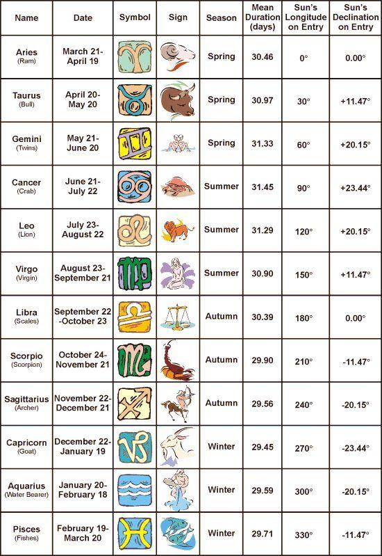 Zodiac correspondances rasi pinterest zodiac signs zodiac and