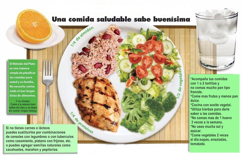 el método del plato y la planificación de comidas saludables para la diabetes.