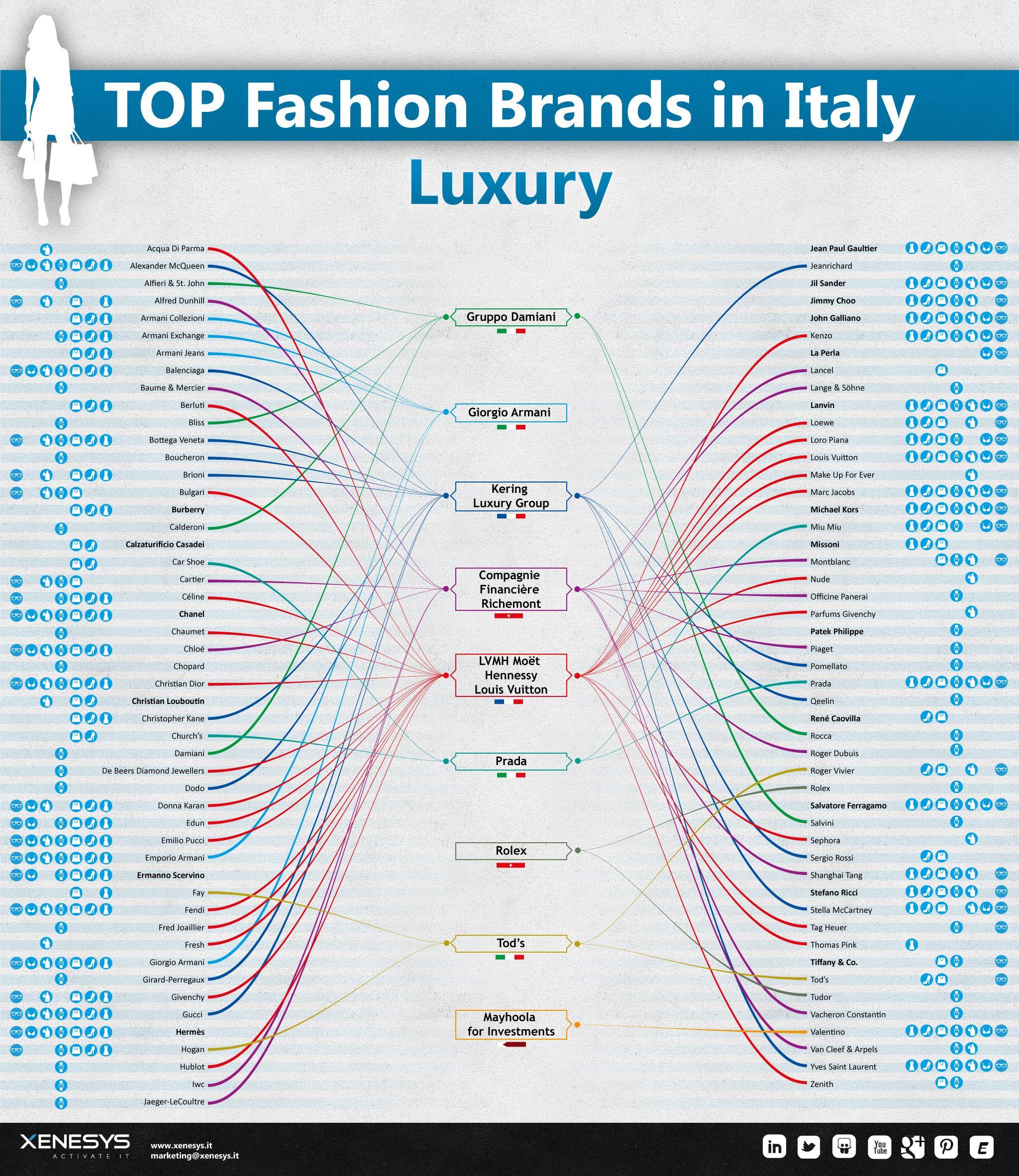 Il mondo del #fashion è complesso? Vogliamo fare chiarezza tra società affermate, gruppi multinazionali e brand emergenti. Aggiornamento dell'infografica dedicata ai top fashion brand in Italia. Quali marche sono sinonimo di #lusso?