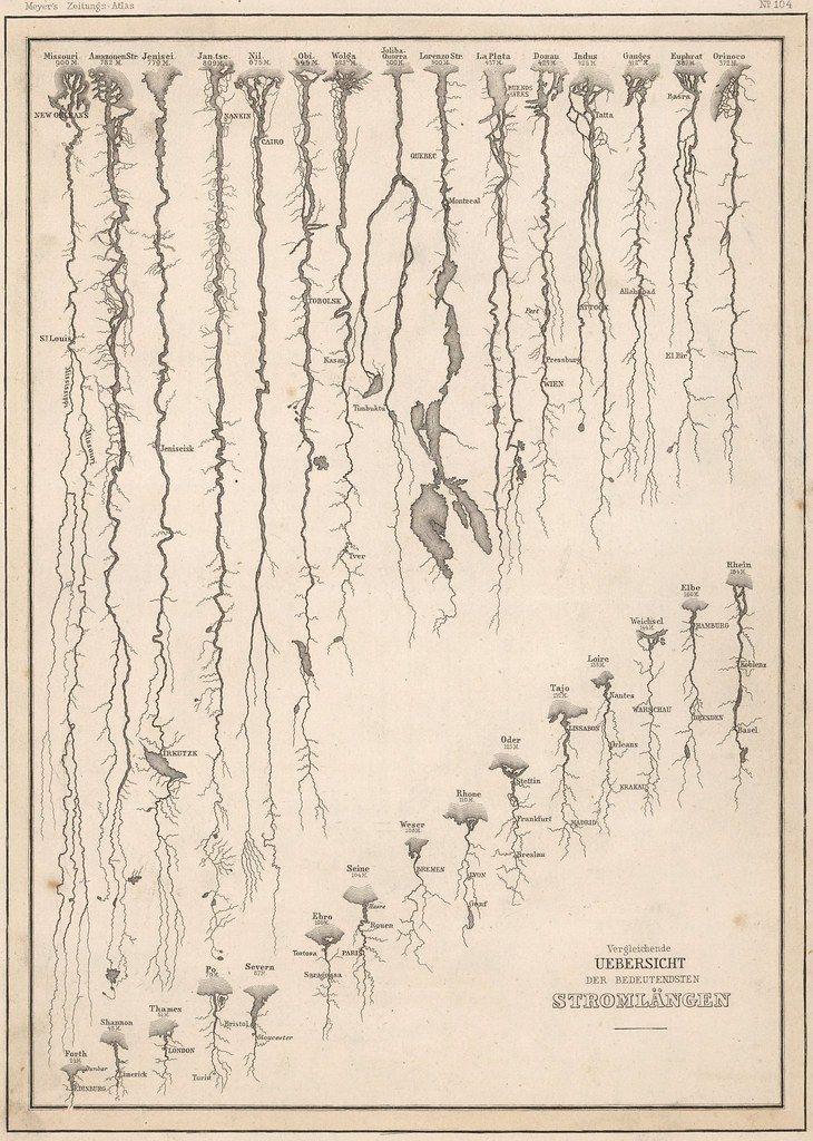 The anatomy of rivers (1852) - Vivid Maps