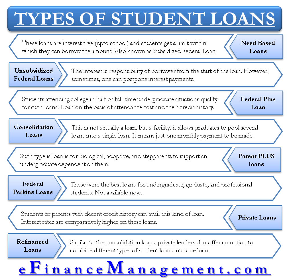 Different Types Of Student Loans Which One Suits You In 2020 Student Loans Types Of Loans Best Student Loans