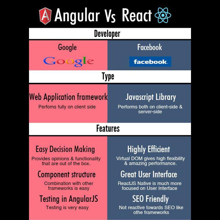 Angular Vs  React pt  1 #Angular #React #Infographics #AI