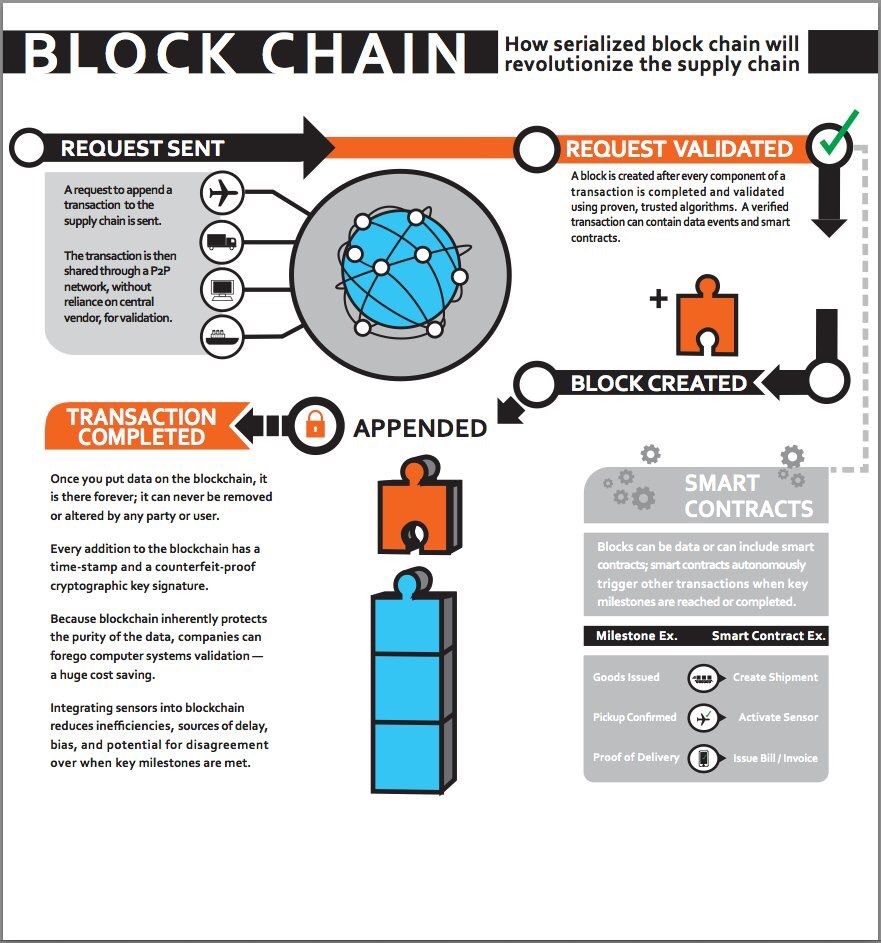 Technology Management Image: How Will #Blockchain Revolutionize The Supply Chain?