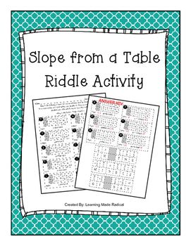 Slope from a Table Riddle Activity   My TpT Store - Learning ...