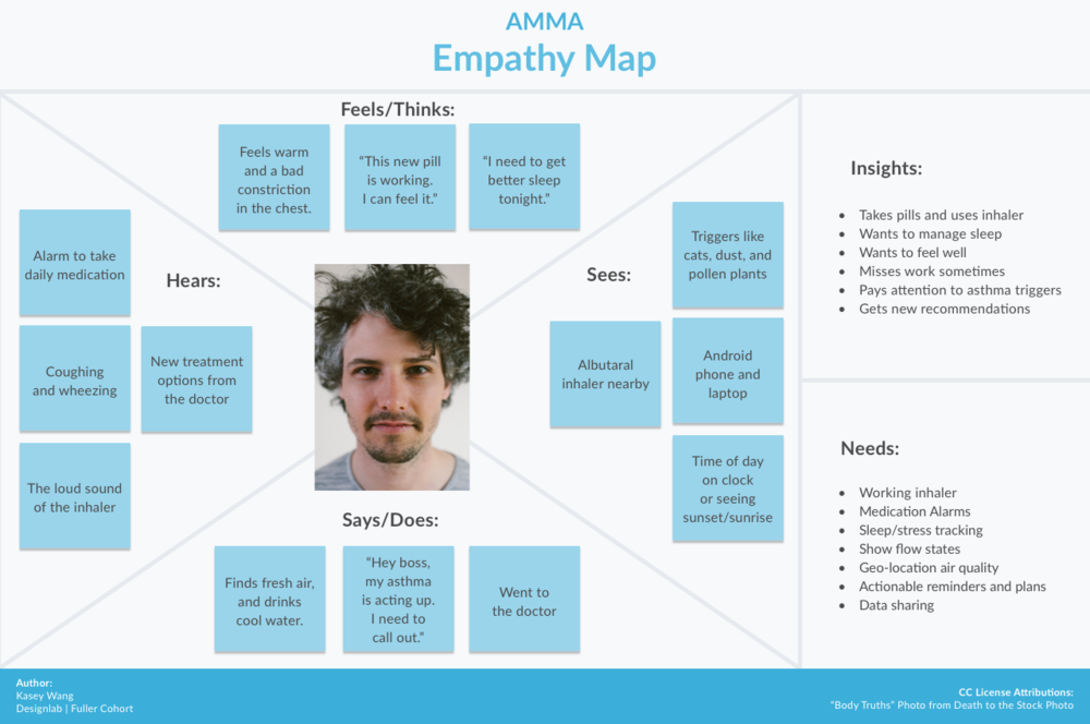 Empathy Map.png Empathy maps, Warm feeling, Empathy