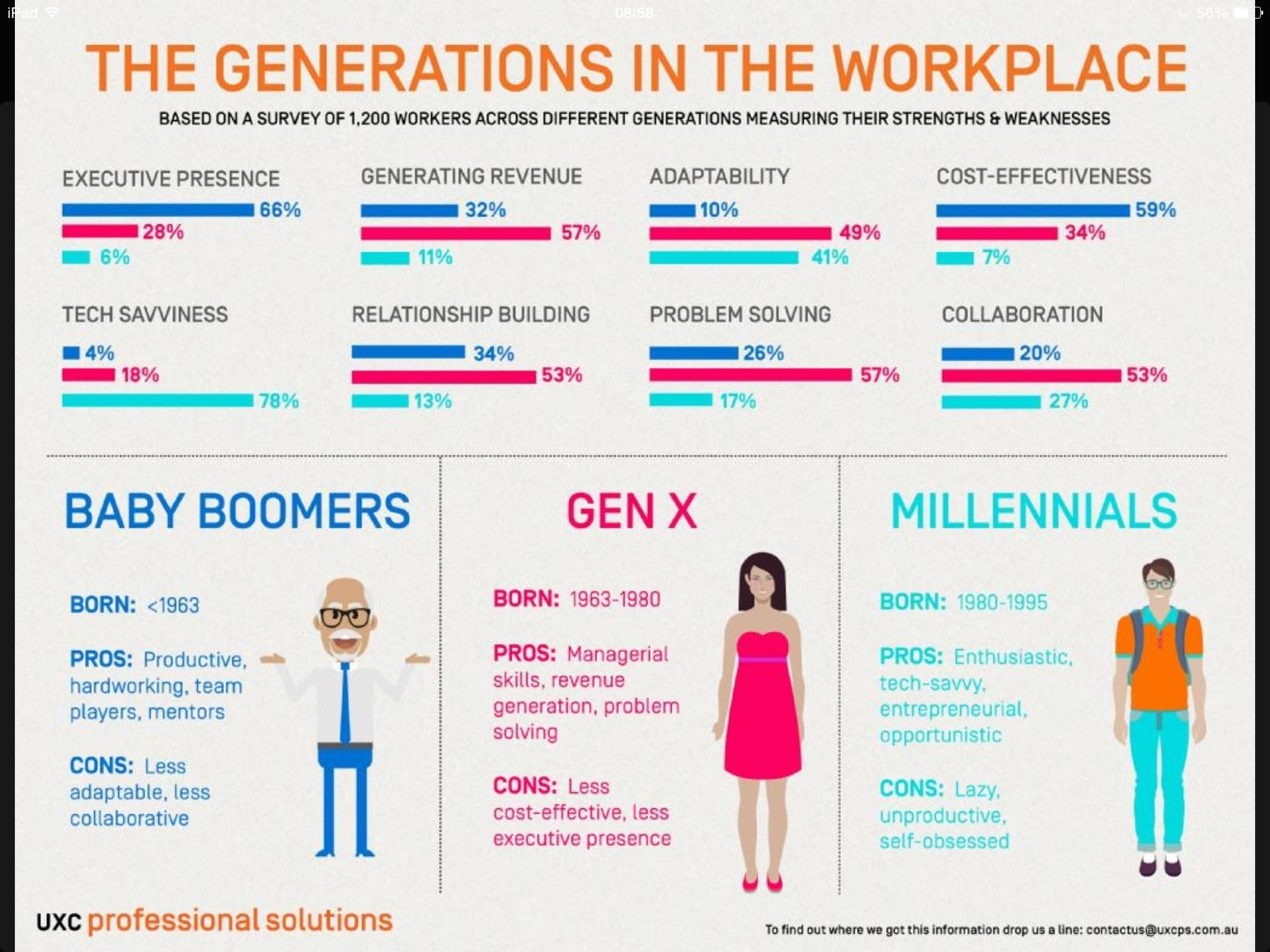 Talking About My Generation Roth Staffing Client Blog