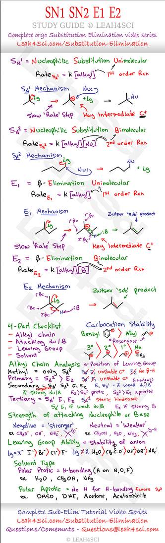 Photo of Nucleophilic Substitution and Beta Elimination – SN1 SN2 E1 E2 Reactions