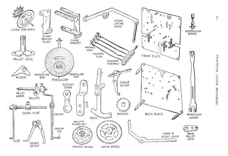 Clock Parts Terminology Clock Project Clock Parts