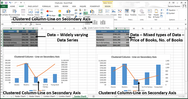 Excel Charts Combo Chart Tutorialspoint In 2020 Chart Excel Visualisation