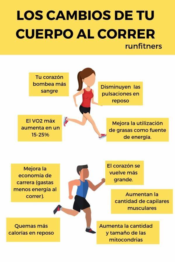 17 Ideas De Correr Beneficios De Correr Ejercicios Para Adelgazar Muslos Adelgazar