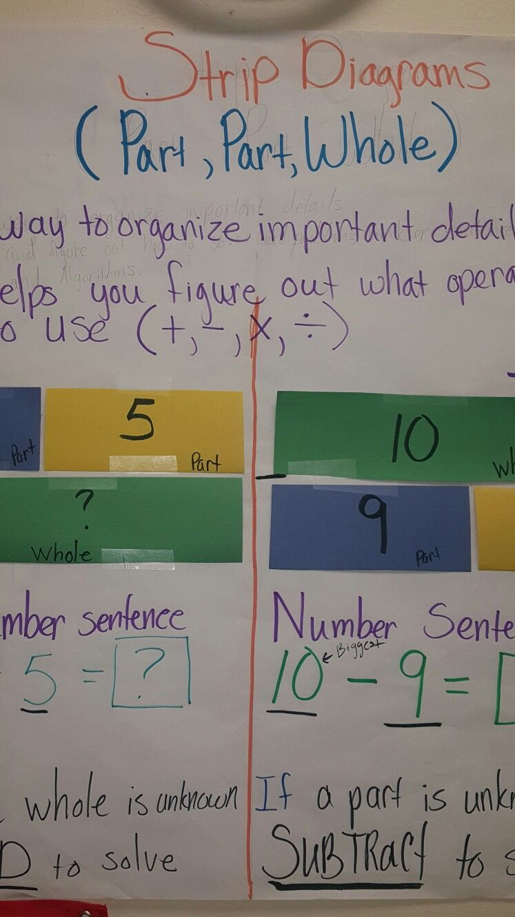 Strip Diagrams Strip Diagram Math Anchor Charts Worksheets