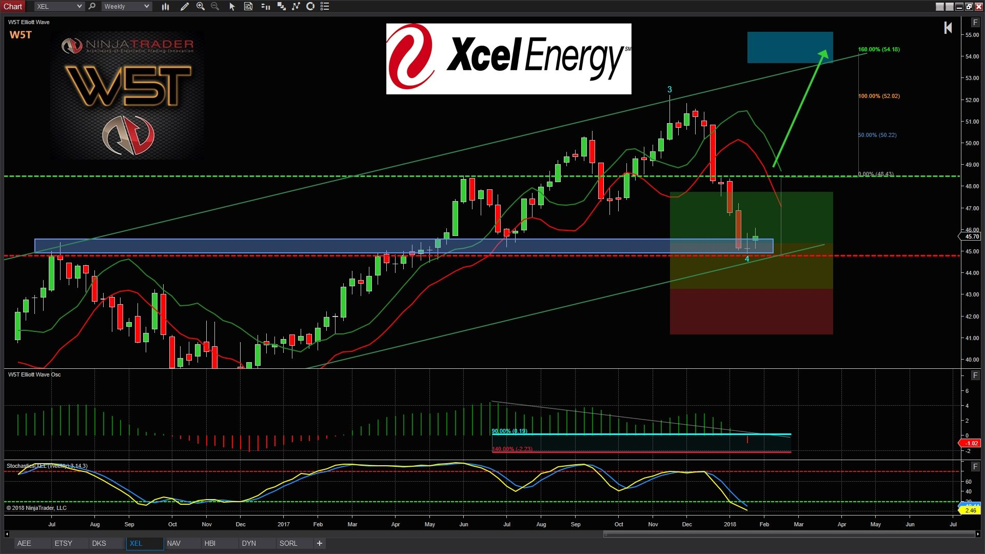 Xel Long Stocks Swing Trading Idea Of The Week Swing Trading