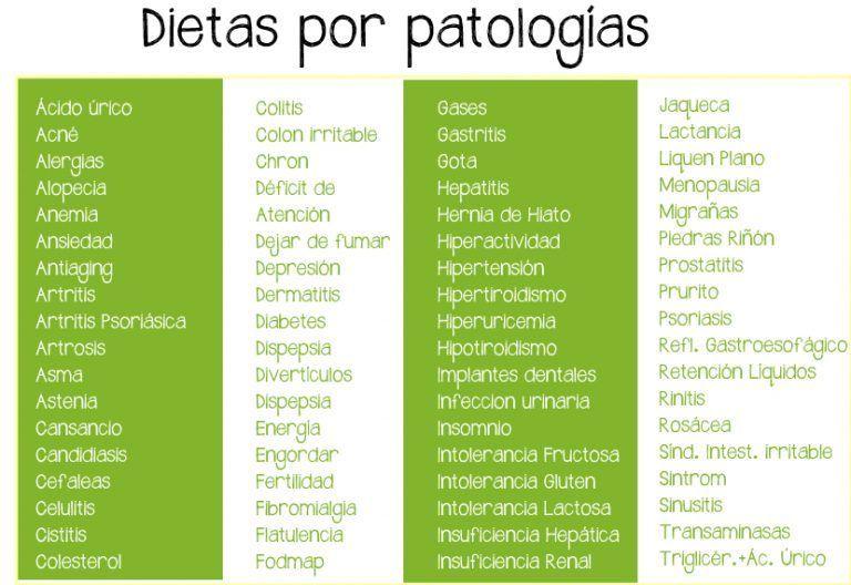 Regala Dieta Personalizada Dieta Personalizada Para Regalo Patologías Disponibles Dietas Personalizadas Hernia De Hiato Dieta