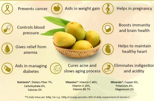 Know mango health benefits in Urdu. In this post, share4all.xyz summarizes some of the health advantages mangoes bring to you. Mango… | Top Ten thinks | Mango health benefits, Mango benefits, Mango bread