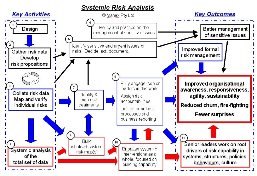 risk analysis - Google Search Strategic Risk Pinterest Risk - it risk assessment template