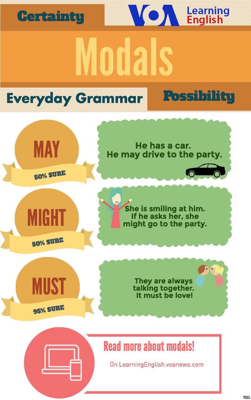 Everyday Grammar May Might Must Aprendizagem Aulas De