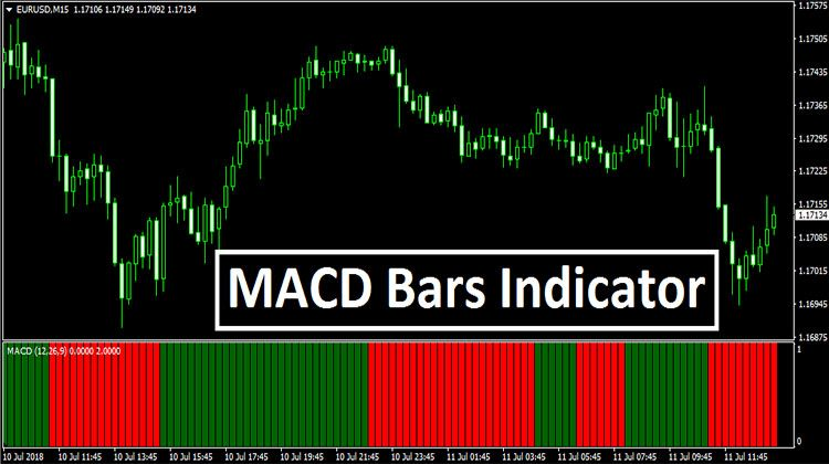 Macd Bars Indicator Mt4 Financial News Investing Success Failure