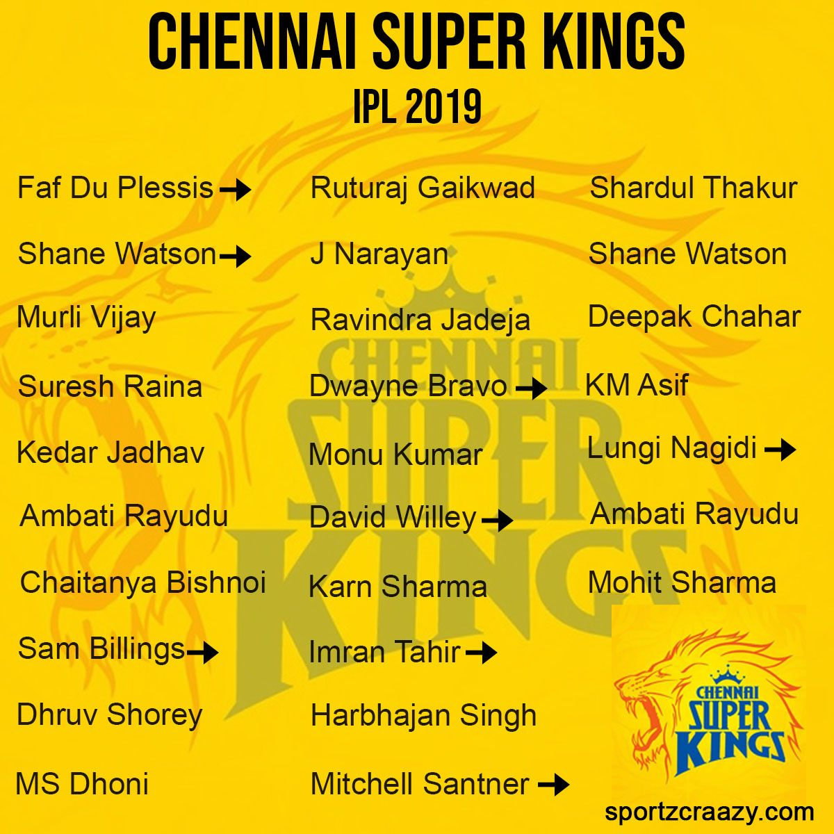 Chennai Super Kings IPL Squad 2019 Chennai super kings